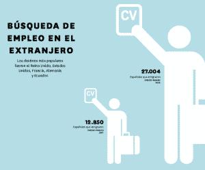 busqueda empleo extranjero